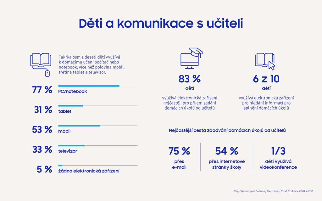 Polovina českých školáků už chce zpátky do lavic, tvrdí průzkum