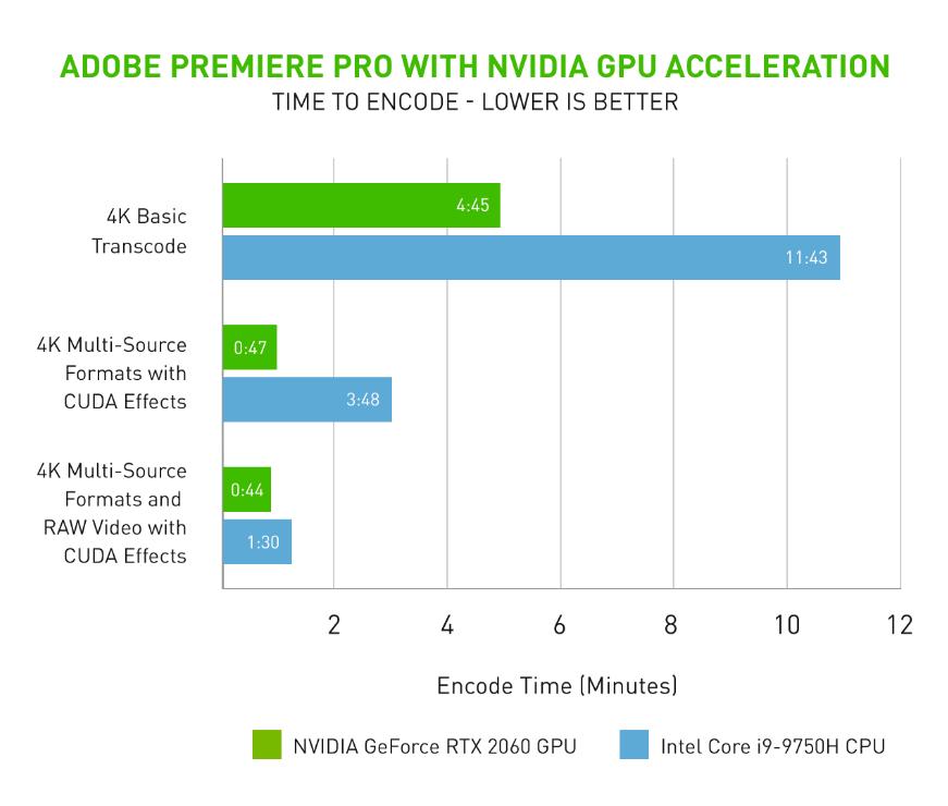 Nvidia NVENC urychlí export videí v Adobe Premiere Pro